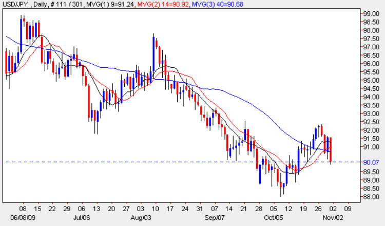 Dollar Yen Daily Chart - 2nd November 2009